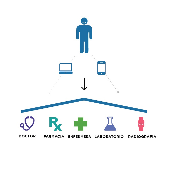 Infographic showing the Kaiser Permanente Model: members can connect via their computers and mobile devices to their doctor, pharmacy, nurse, laboratory and X-ray.